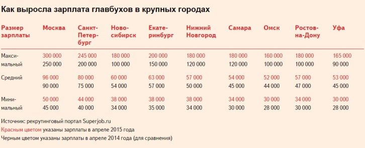Повысят ли зарплату бухгалтерам в 2018 году в России