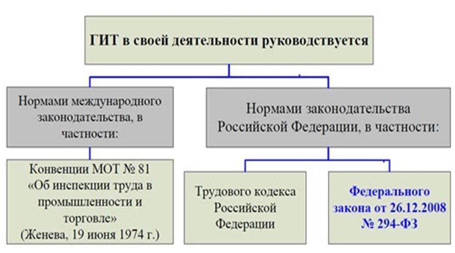 Структура_ГИТ_схема2